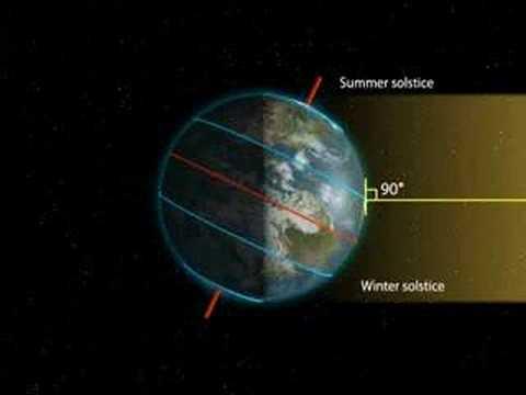 Évszakok kialakulásának csillagászati oka