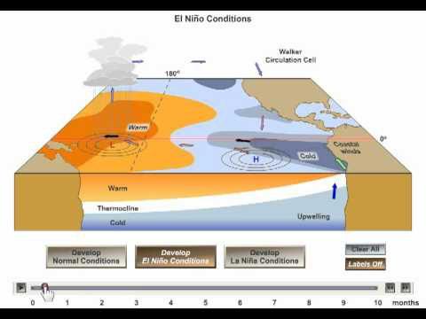 El Nino – La Nina