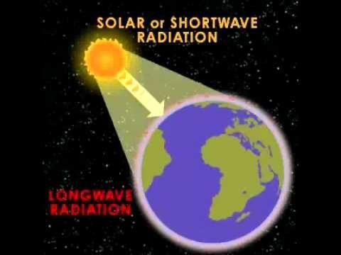 A Föld energiamérlege